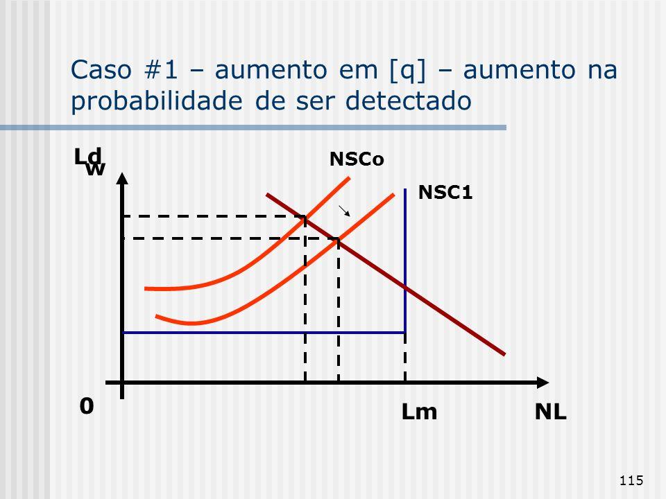 115 Caso #1 – aumento em [q] – aumento na probabilidade de ser detectado NL w 0 Lm NSCo Ld NSC1