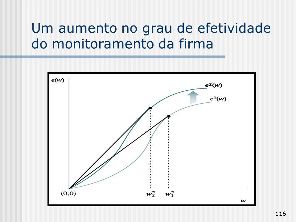 116 Um aumento no grau de efetividade do monitoramento da firma