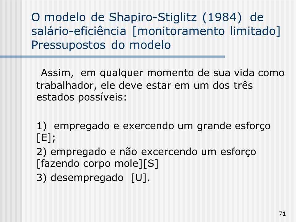 71 O modelo de Shapiro-Stiglitz (1984) de salário-eficiência [monitoramento limitado] Pressupostos do modelo Assim, em qualquer momento de sua vida como trabalhador, ele deve estar em um dos três estados possíveis: 1) empregado e exercendo um grande esforço [E]; 2) empregado e não excercendo um esforço [fazendo corpo mole][S] 3) desempregado [U].