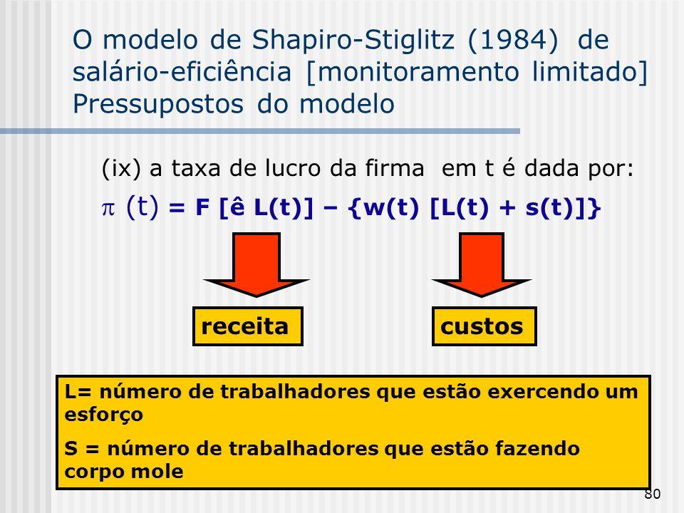 80 O modelo de Shapiro-Stiglitz (1984) de salário-eficiência [monitoramento limitado] Pressupostos do modelo (ix) a taxa de lucro da firma em t é dada por: (t) = F [ê L(t)] – {w(t) [L(t) + s(t)]} receitacustos L= número de trabalhadores que estão exercendo um esforço S = número de trabalhadores que estão fazendo corpo mole