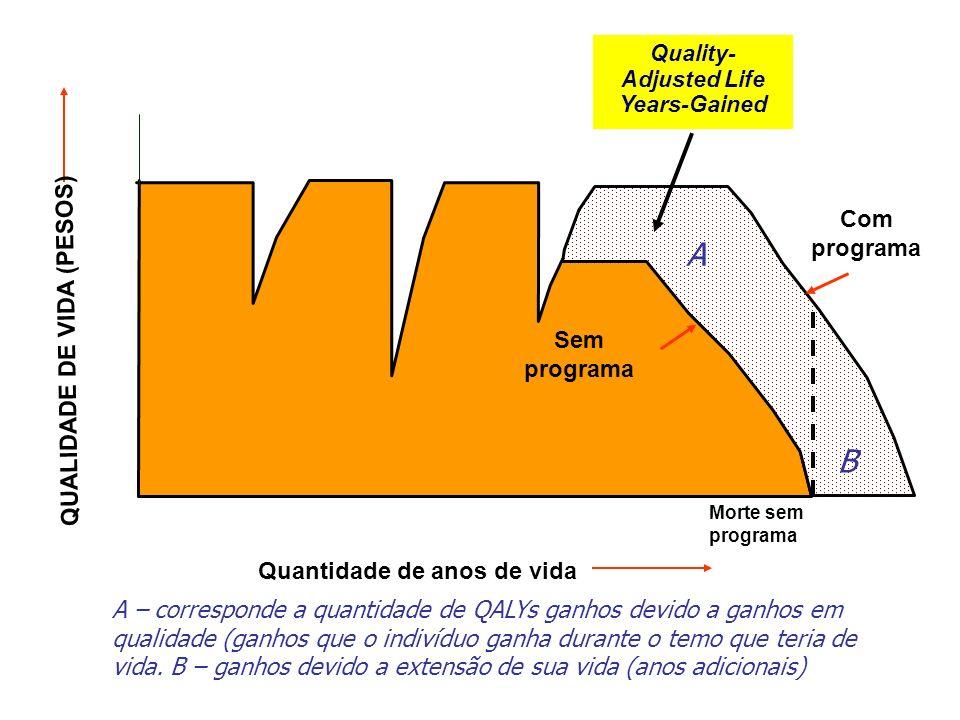 Quantidade de anos de vida 1.0 0.0 Morte sem programa Death Sem programa Com programa Quality- Adjusted Life Years-Gained QUALIDADE DE VIDA (PESOS) A