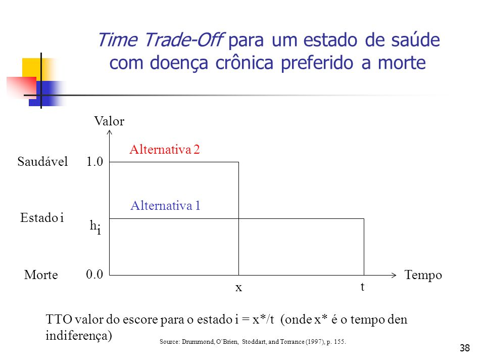 38 Time Trade-Off para um estado de saúde com doença crônica preferido a morte Alternativa 2 Alternativa 1 x t Tempo Valor 1.0 hihi 0.0 Saudável Estad