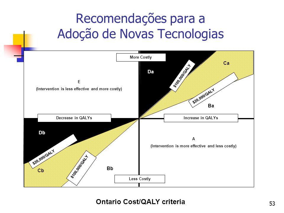 53 Recomendações para a Adoção de Novas Tecnologias Ontario Cost/QALY criteria $20,000/QALY $100,000/QALY $20,000/QALY $100,000/QALY Decrease in QALYs