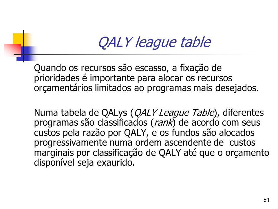 54 QALY league table Quando os recursos são escasso, a fixação de prioridades é importante para alocar os recursos orçamentários limitados ao programa