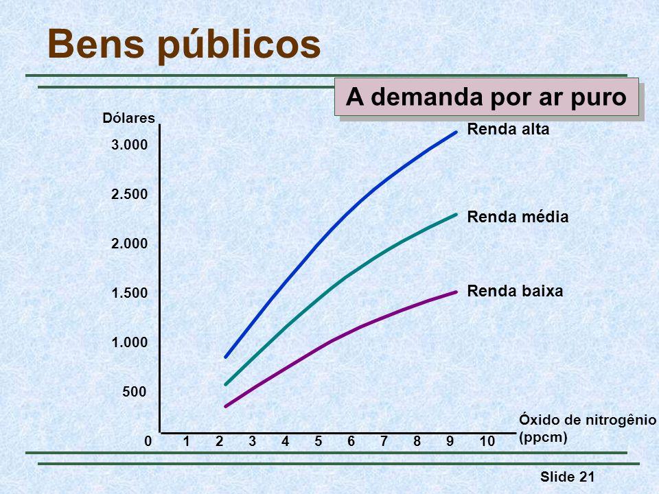 Slide 21 Bens públicos Óxido de nitrogênio (ppcm) 0 Dólares 12345678109 2.000 2.500 3.000 500 1.500 1.000 Renda baixa Renda média Renda alta A demanda por ar puro