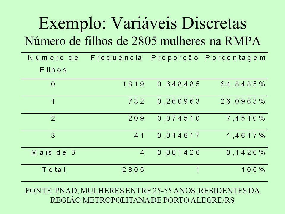 Exemplo: Variáveis Contínuas Rendimentos (em R$) de 2805 mulheres na RMPA FONTE: PNAD, MULHERES ENTRE 25-55 ANOS, RESIDENTES DA REGIÃO METROPOLITANA DE PORTO ALEGRE/RS