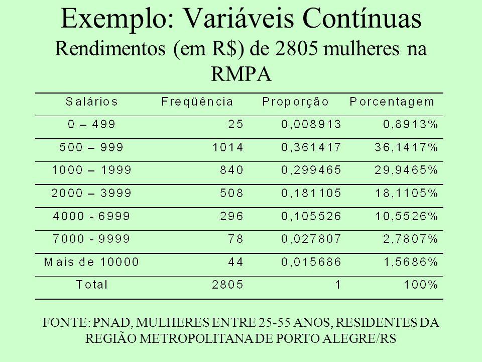 FREQÜÊNCIA EM ANÁLISE BIDIMENSIONAL Como calcular a freqüência em análise com duas variáveis.