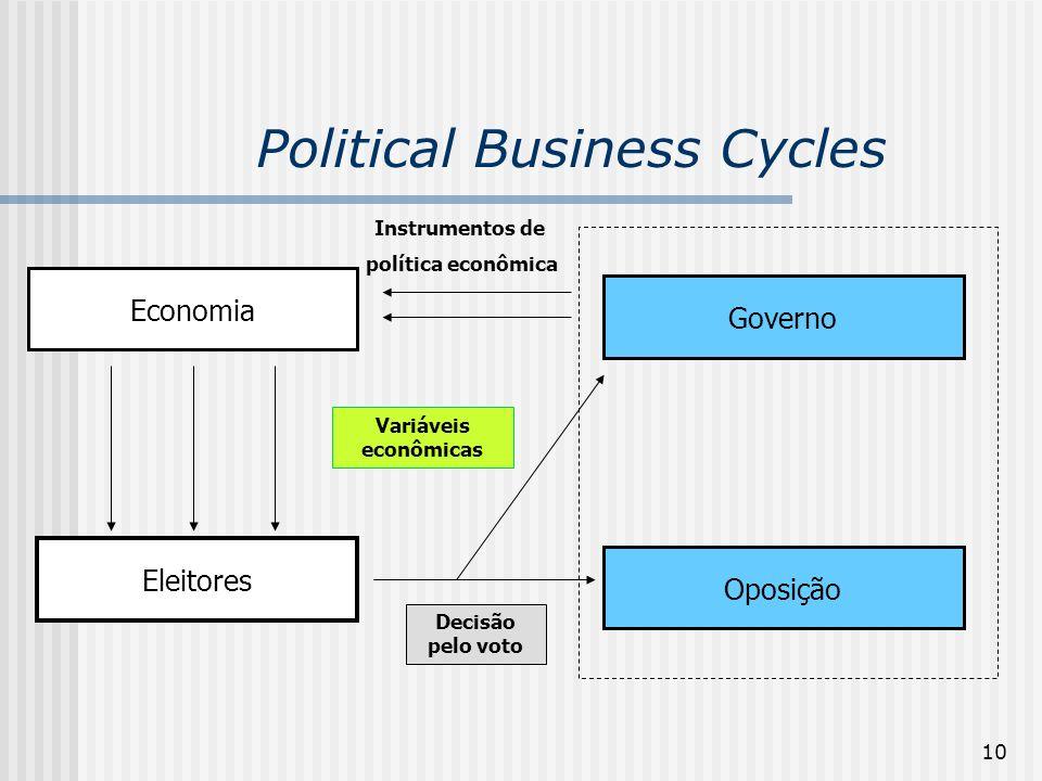 10 Political Business Cycles Economia Governo Oposição Eleitores Decisão pelo voto Variáveis econômicas Instrumentos de política econômica