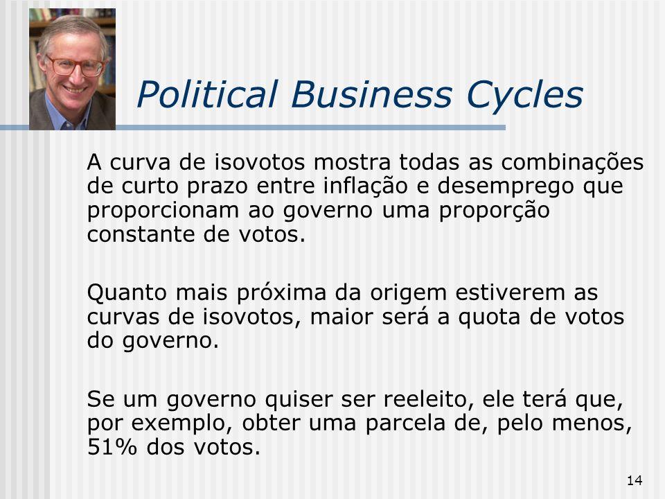 14 Political Business Cycles A curva de isovotos mostra todas as combinações de curto prazo entre inflação e desemprego que proporcionam ao governo um