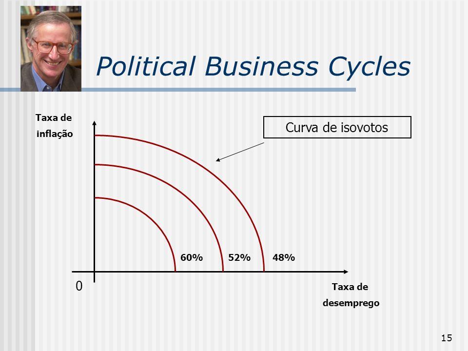 15 Political Business Cycles 0 Taxa de desemprego Taxa de inflação Curva de isovotos 48%60%52%