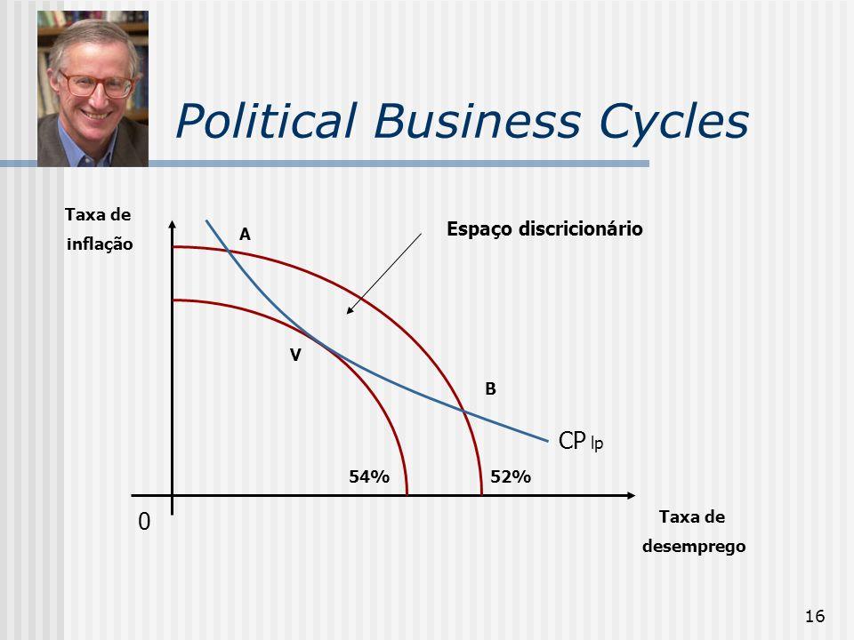 16 Political Business Cycles 0 Taxa de desemprego Taxa de inflação 54%52% A B Espaço discricionário V CP lp