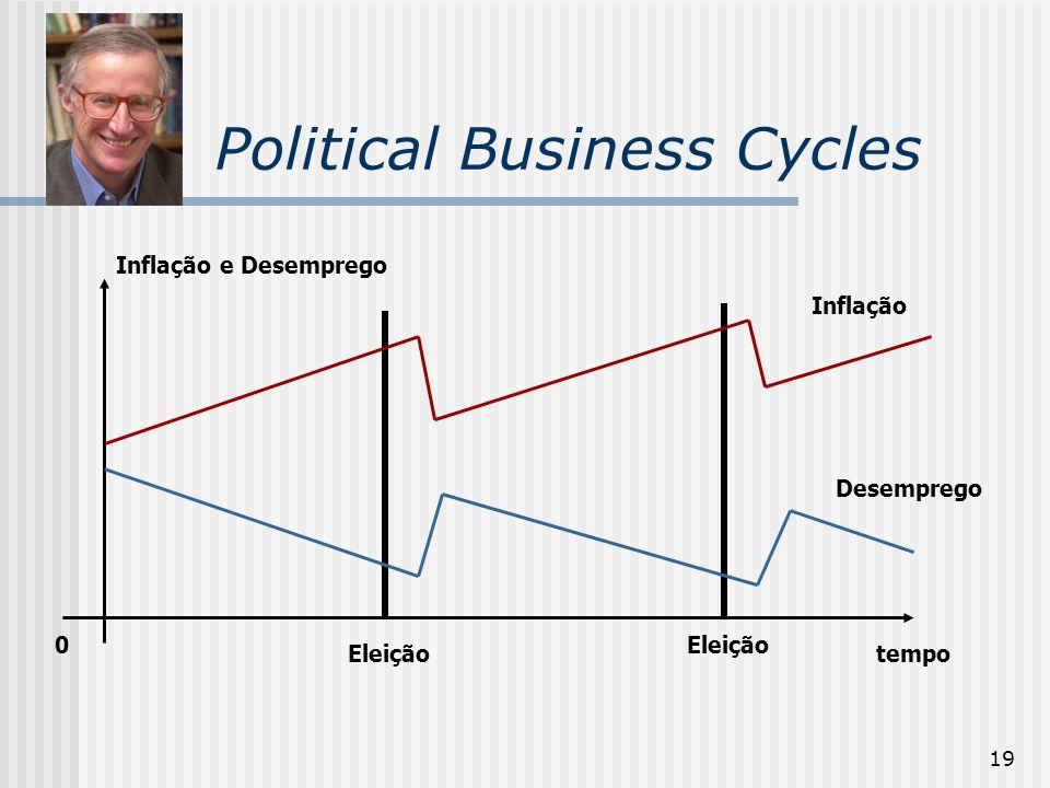 19 Political Business Cycles Inflação Desemprego tempo Inflação e Desemprego 0 Eleição