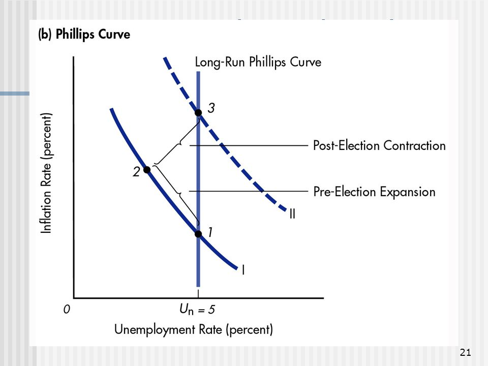 21 Figure 10: The Political Business Cycle