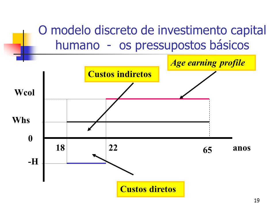 19 O modelo discreto de investimento capital humano - os pressupostos básicos 0 Wcol Whs anos 65 2218 -H Custos diretos Custos indiretos Age earning p