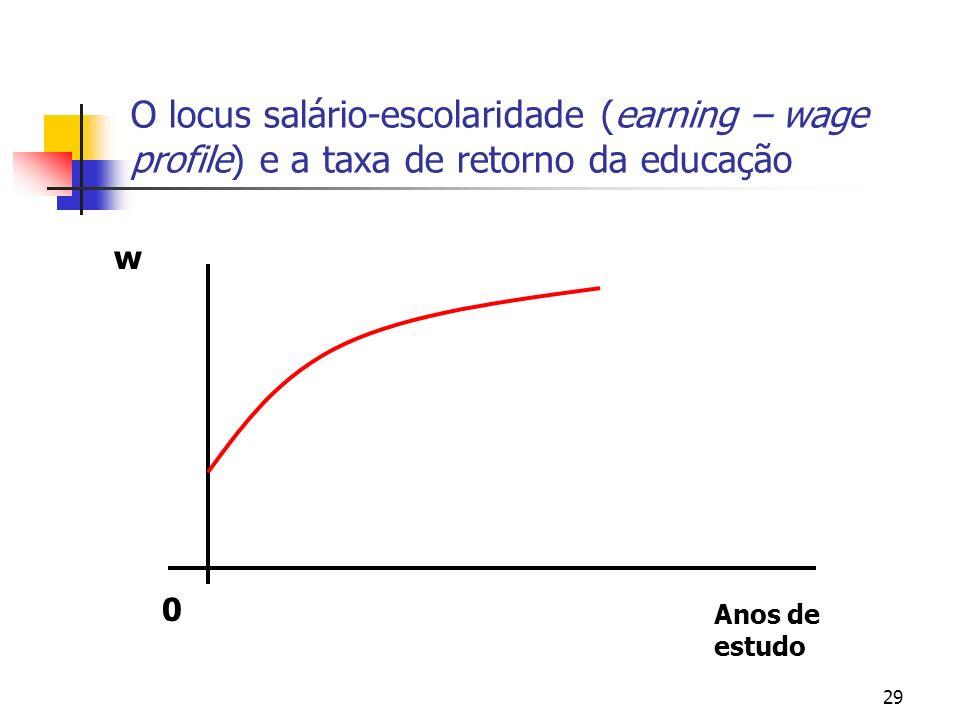 29 O locus salário-escolaridade (earning – wage profile) e a taxa de retorno da educação 0 w Anos de estudo