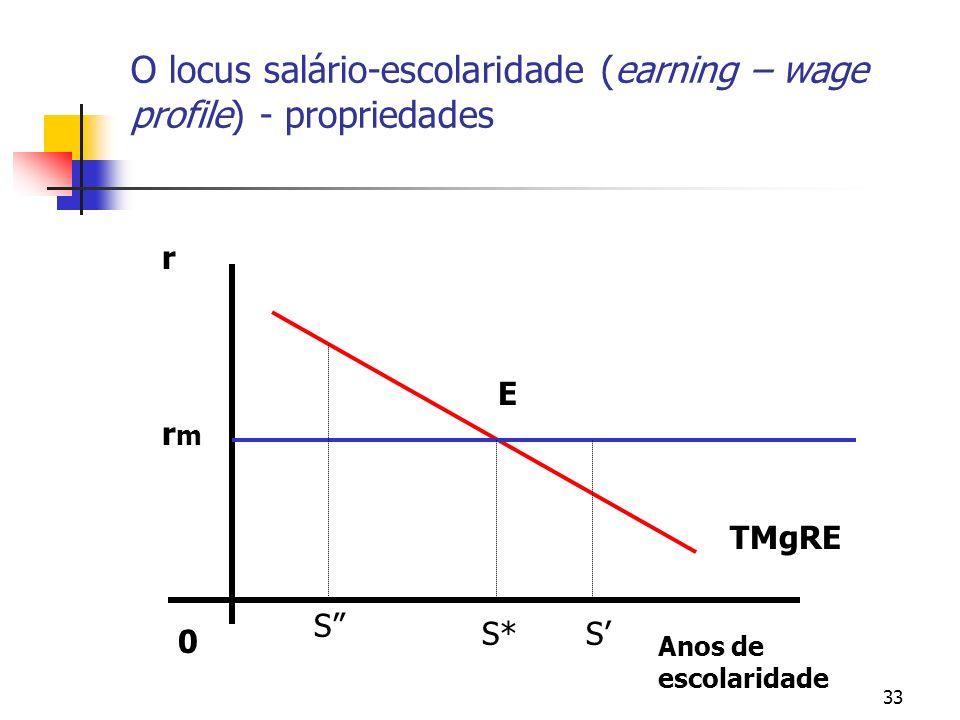 33 O locus salário-escolaridade (earning – wage profile) - propriedades 0 Anos de escolaridade r TMgRE S* rmrm S S E