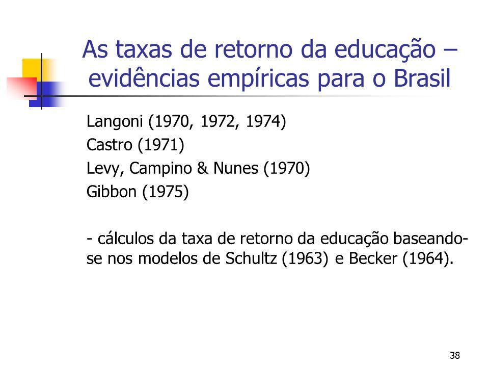 38 As taxas de retorno da educação – evidências empíricas para o Brasil Langoni (1970, 1972, 1974) Castro (1971) Levy, Campino & Nunes (1970) Gibbon (