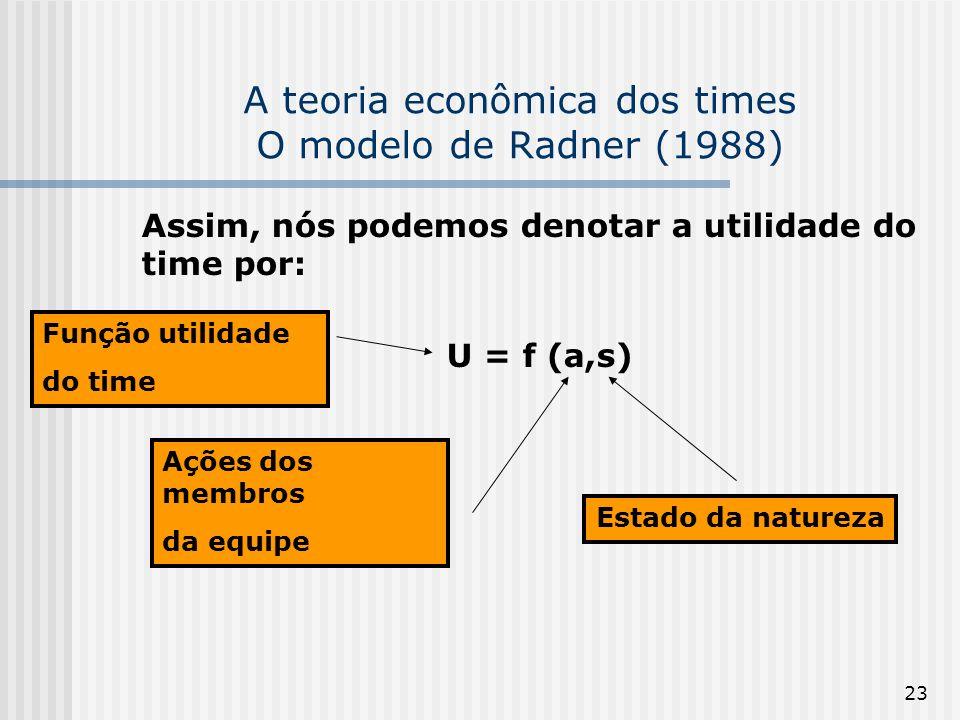 23 A teoria econômica dos times O modelo de Radner (1988) Assim, nós podemos denotar a utilidade do time por: U = f (a,s) Ações dos membros da equipe Estado da natureza Função utilidade do time
