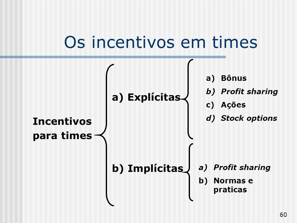 60 Os incentivos em times Incentivos para times a) Explícitas b) Implícitas a)Bônus b)Profit sharing c)Ações d)Stock options a)Profit sharing b)Normas