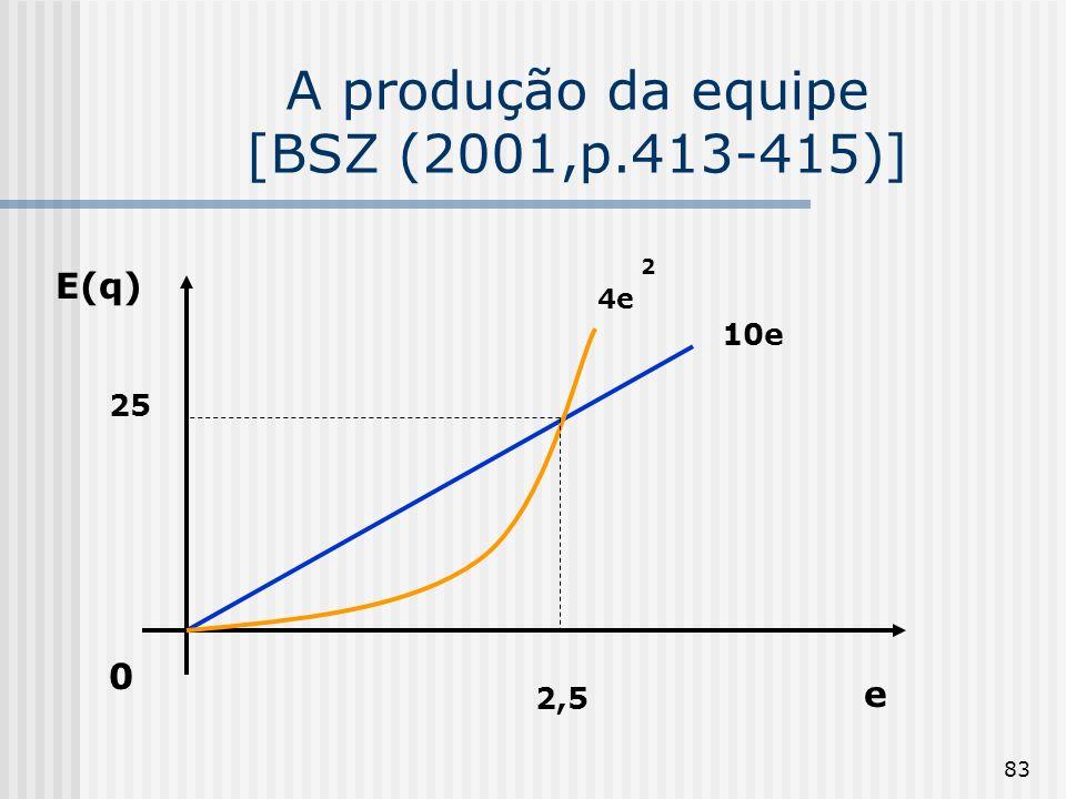 83 A produção da equipe [BSZ (2001,p.413-415)] 0 E(q) e 2,5 25 10e 2 4e