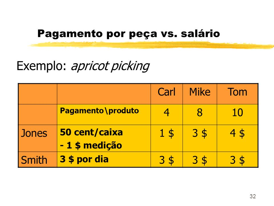 32 Pagamento por peça vs. salário Exemplo: apricot picking CarlMikeTom Pagamento\produto 4810 Jones 50 cent/caixa - 1 $ medição 1 $3 $4 $ Smith 3 $ po