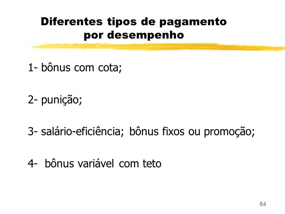 64 Diferentes tipos de pagamento por desempenho 1- bônus com cota; 2- punição; 3- salário-eficiência; bônus fixos ou promoção; 4- bônus variável com t