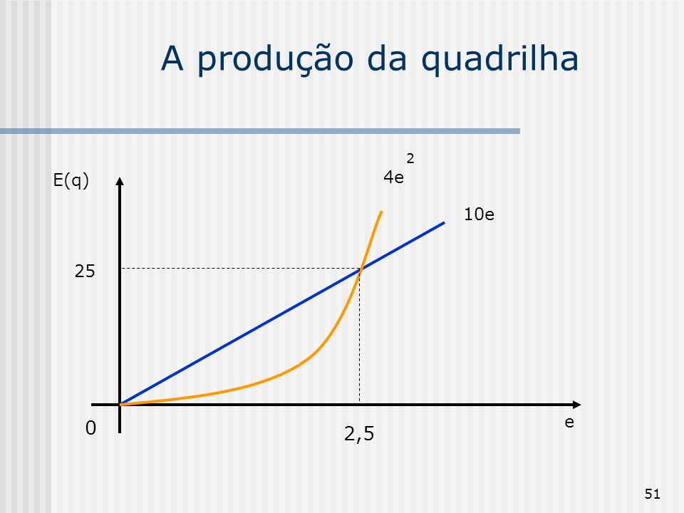 51 A produção da quadrilha 0 E(q) e 2,5 25 10e 2 4e