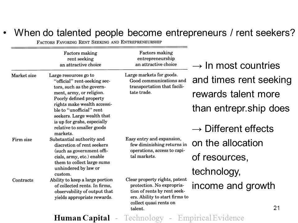 21 When do talented people become entrepreneurs / rent seekers? Human Capital - Technology - Empirical Evidence Different effects on the allocation of