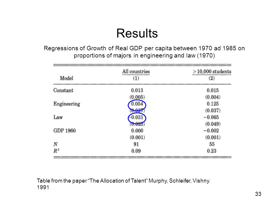 33 Results Table from the paper The Allocation of Talent Murphy, Schleifer, Vishny.