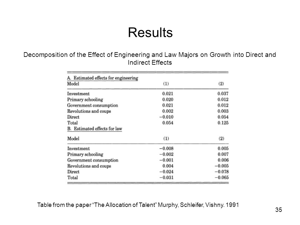 35 Results Table from the paper The Allocation of Talent Murphy, Schleifer, Vishny. 1991 Decomposition of the Effect of Engineering and Law Majors on