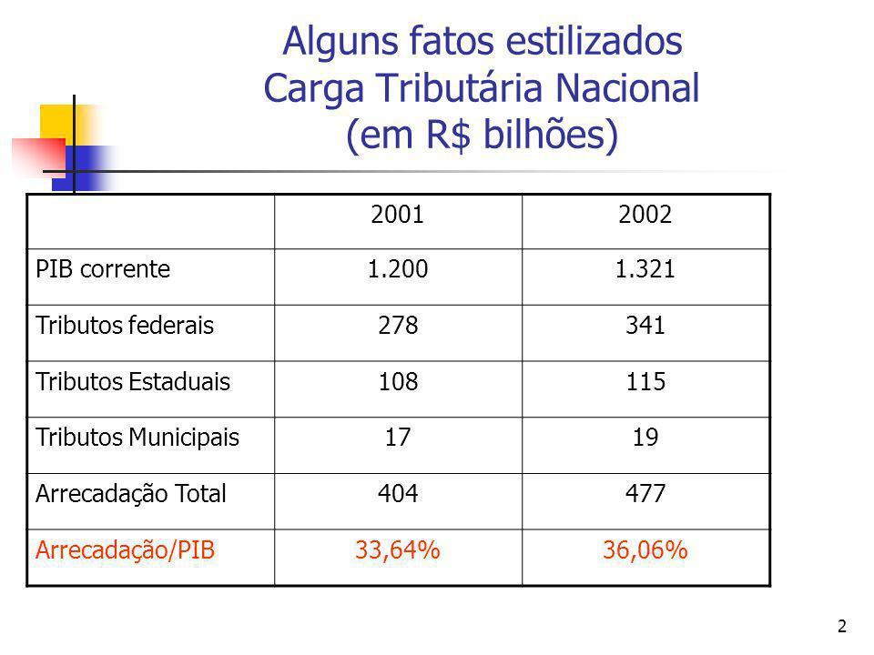 2 Alguns fatos estilizados Carga Tributária Nacional (em R$ bilhões) 20012002 PIB corrente1.2001.321 Tributos federais278341 Tributos Estaduais108115