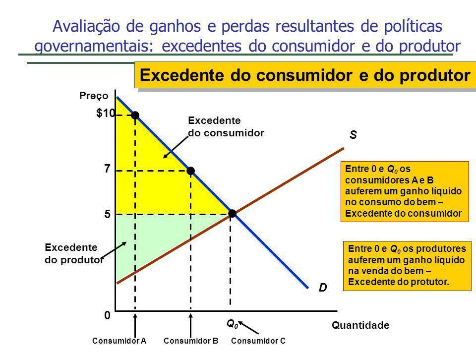 Excedente do produtor Entre 0 e Q 0 os produtores auferem um ganho líquido na venda do bem – Excedente do protutor. Excedente do consumidor Avaliação