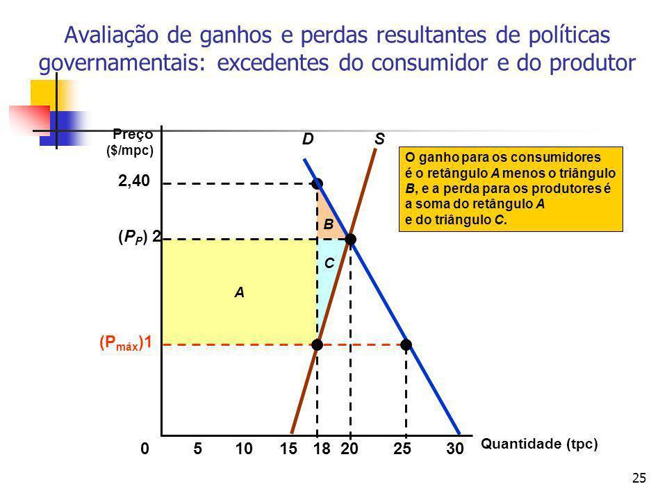 25 B A 2,40 C O ganho para os consumidores é o retângulo A menos o triângulo B, e a perda para os produtores é a soma do retângulo A e do triângulo C.