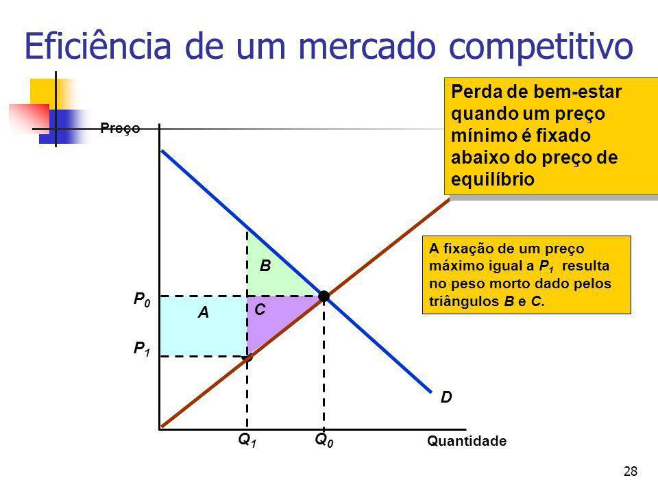 28 P1P1 Q1Q1 A B C A fixação de um preço máximo igual a P 1 resulta no peso morto dado pelos triângulos B e C. Eficiência de um mercado competitivo Qu