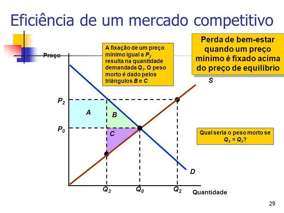 29 P2P2 Q3Q3 A B C Q2Q2 Qual seria o peso morto se Q S = Q 2 ? A fixação de um preço mínimo igual a P 2 resulta na quantidade demandada Q 3. O peso mo