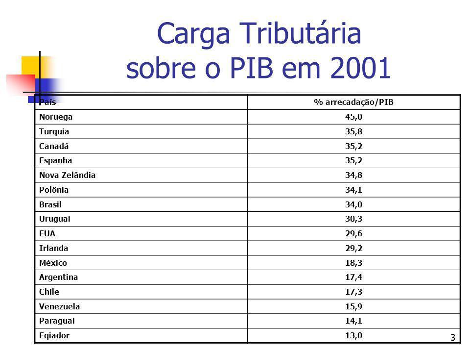 3 Carga Tributária sobre o PIB em 2001 País% arrecadação/PIB Noruega45,0 Turquia35,8 Canadá35,2 Espanha35,2 Nova Zelândia34,8 Polônia34,1 Brasil34,0 U