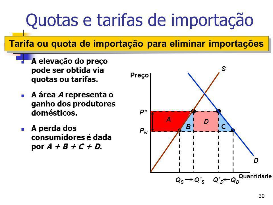30 D CB QSQS QDQD QSQS QDQD A P* PwPw Quotas e tarifas de importação Quantidade Preço D S A elevação do preço pode ser obtida via quotas ou tarifas. A