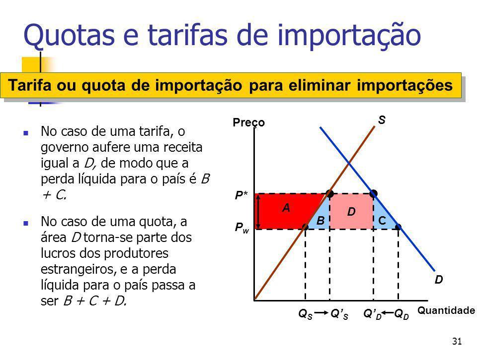31 Quotas e tarifas de importação No caso de uma tarifa, o governo aufere uma receita igual a D, de modo que a perda líquida para o país é B + C. No c