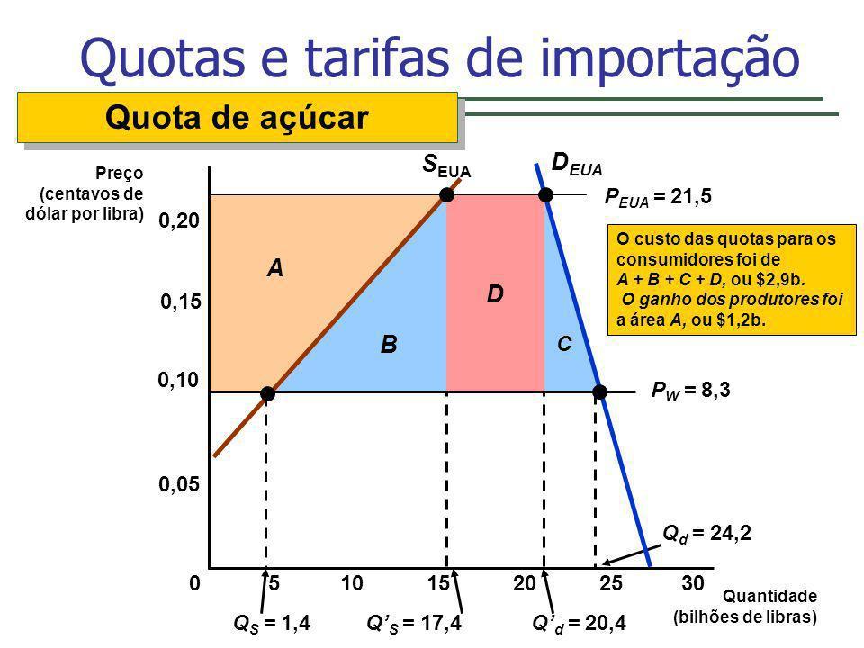 C D B Q S = 1,4Q S = 17,4Q d = 20,4 Q d = 24,2 A O custo das quotas para os consumidores foi de A + B + C + D, ou $2,9b. O ganho dos produtores foi a