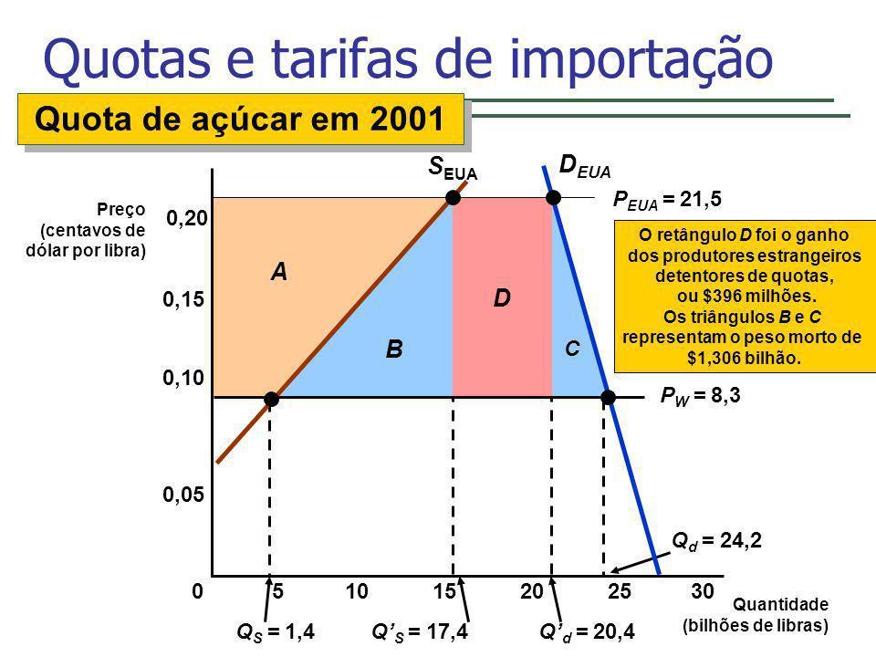 C D B Q S = 1,4Q S = 17,4Q d = 20,4 Q d = 24,2 A Quotas e tarifas de importação Quantidade (bilhões de libras) Preço (centavos de dólar por libra) S E