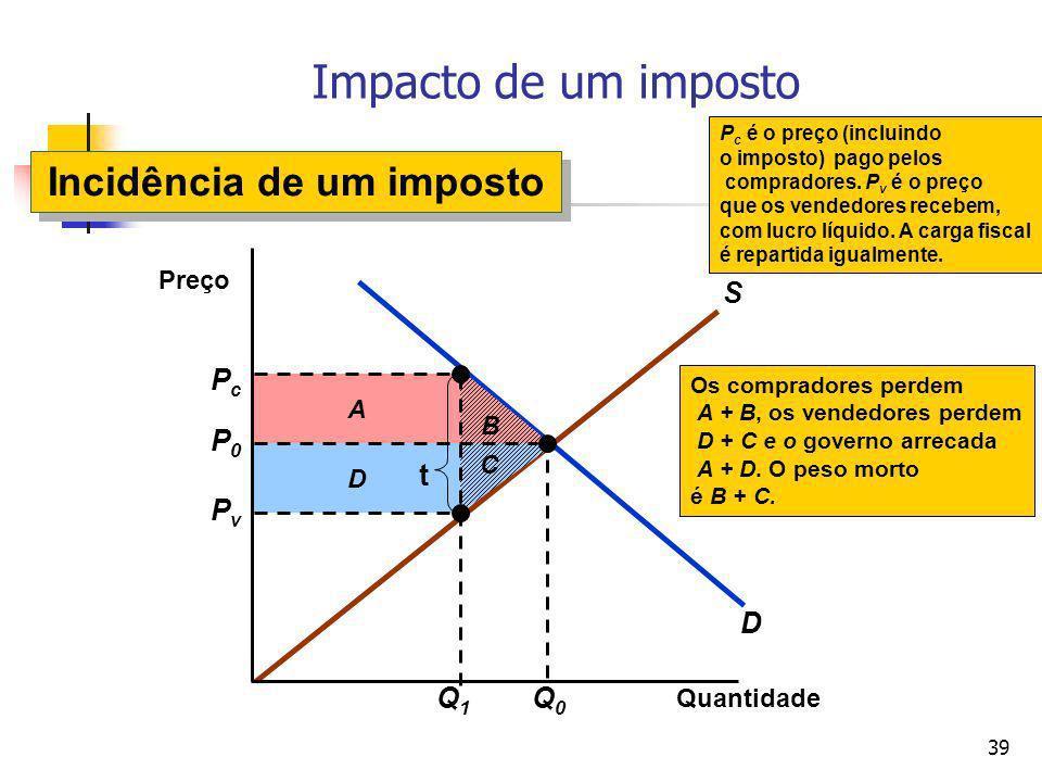 39 D S B D A Os compradores perdem A + B, os vendedores perdem D + C e o governo arrecada A + D. O peso morto é B + C. C Impacto de um imposto Quantid