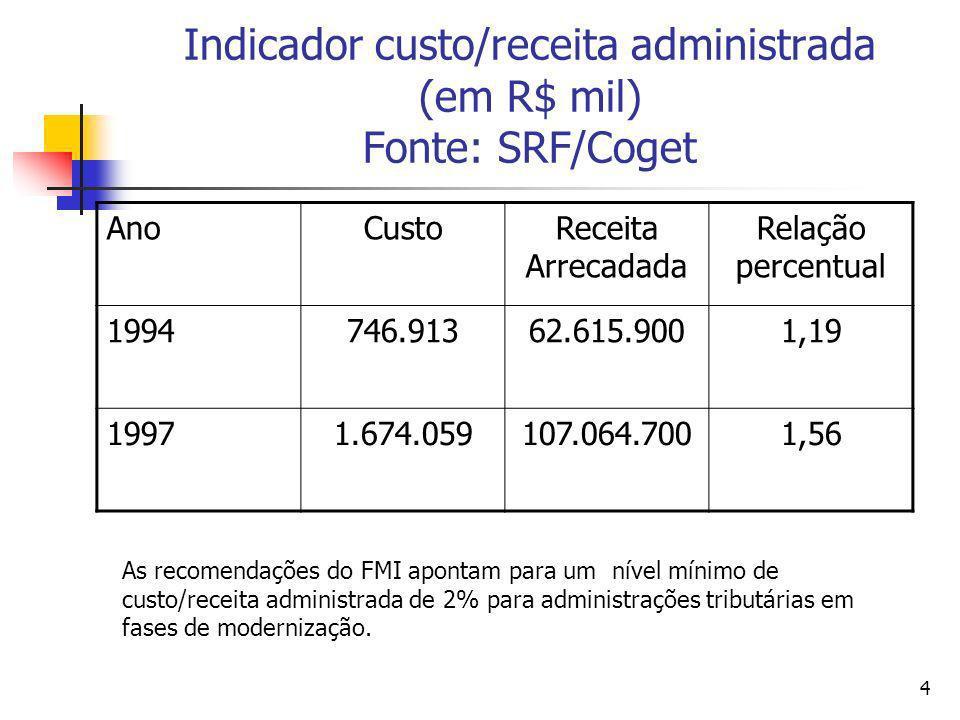 4 Indicador custo/receita administrada (em R$ mil) Fonte: SRF/Coget AnoCustoReceita Arrecadada Relação percentual 1994746.91362.615.9001,19 19971.674.