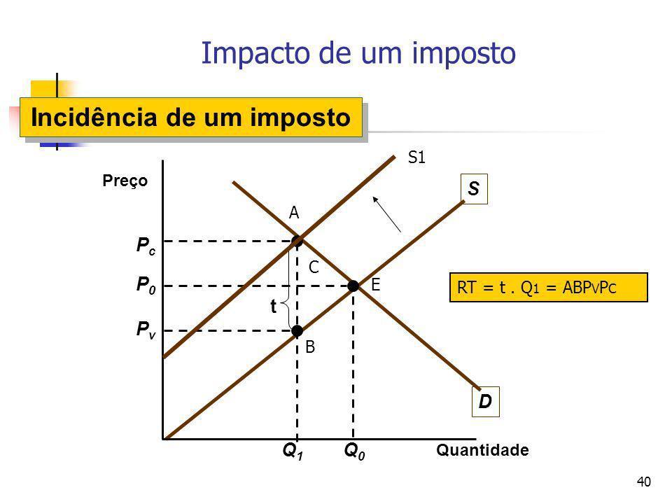 40 D S Impacto de um imposto Quantidade Preço P0P0 Q0Q0 Q1Q1 PvPv PcPc t Incidência de um imposto S1 B A E C RT = t. Q 1 = ABP V P C