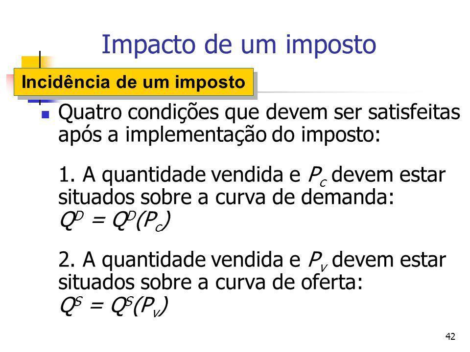 42 Impacto de um imposto Quatro condições que devem ser satisfeitas após a implementação do imposto: 1. A quantidade vendida e P c devem estar situado
