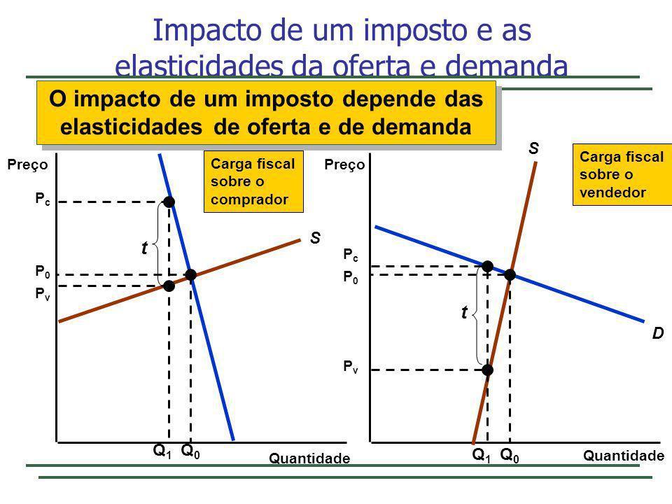 Impacto de um imposto e as elasticidades da oferta e demanda Quantidade Preço S D S D Q0Q0 P0P0 P0P0 Q0Q0 Q1Q1 PcPc PvPv t Q1Q1 PcPc PvPv t Carga fisc