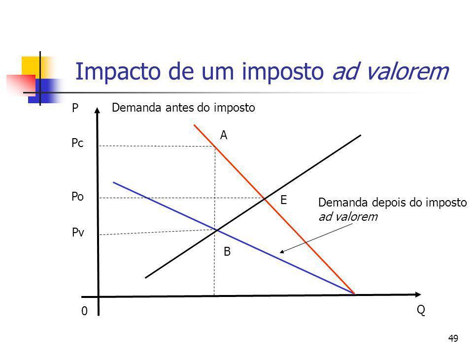 49 Impacto de um imposto ad valorem 0 Q P E A B Pv Pc Po Demanda antes do imposto Demanda depois do imposto ad valorem