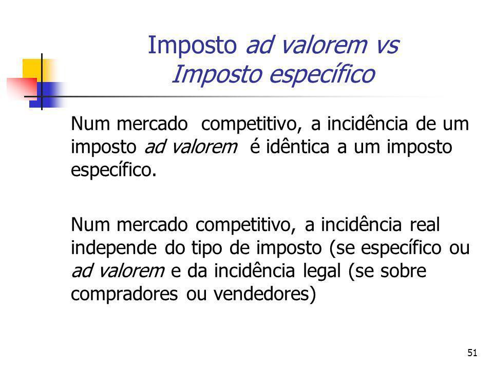 51 Imposto ad valorem vs Imposto específico Num mercado competitivo, a incidência de um imposto ad valorem é idêntica a um imposto específico. Num mer