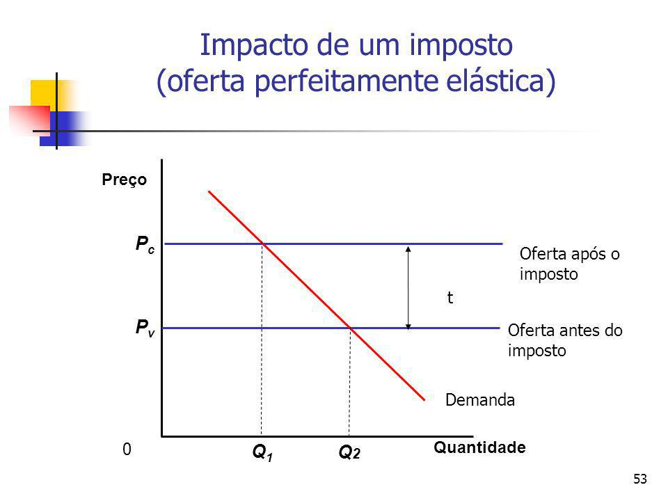 53 Impacto de um imposto (oferta perfeitamente elástica) Quantidade Preço Q1Q1 PvPv PcPc Q2Q2 t 0 Oferta após o imposto Oferta antes do imposto Demand