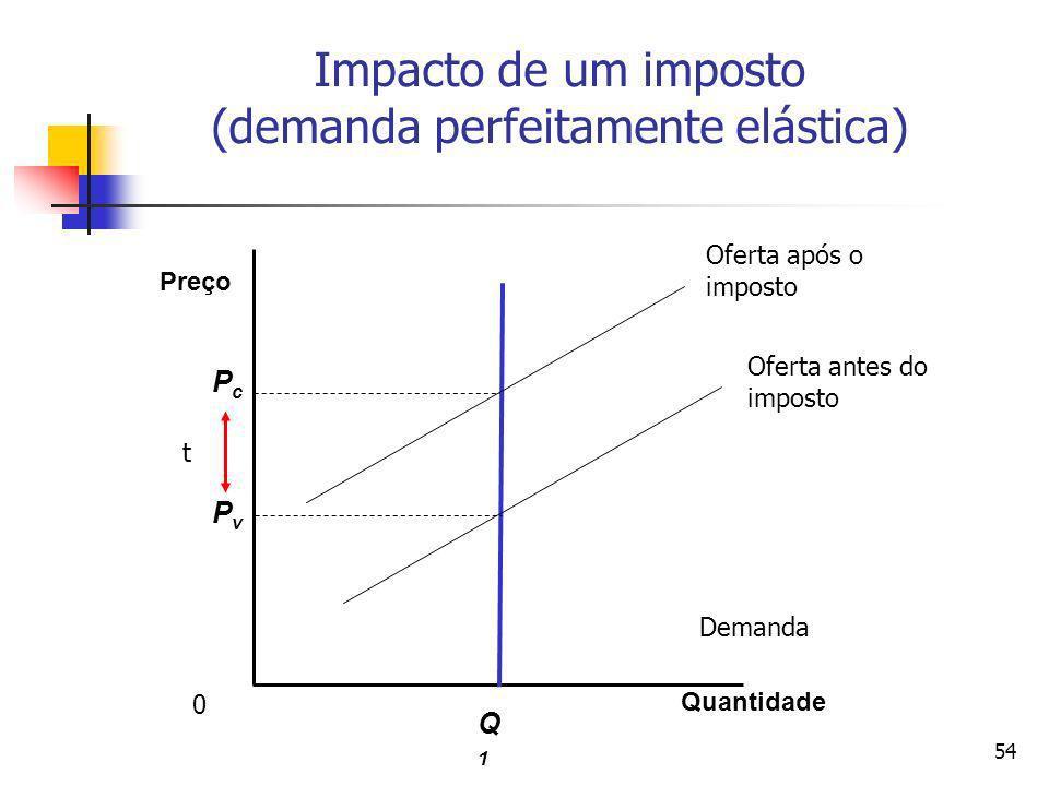 54 Impacto de um imposto (demanda perfeitamente elástica) Quantidade Preço Q1Q1 PvPv PcPc t 0 Oferta após o imposto Oferta antes do imposto Demanda