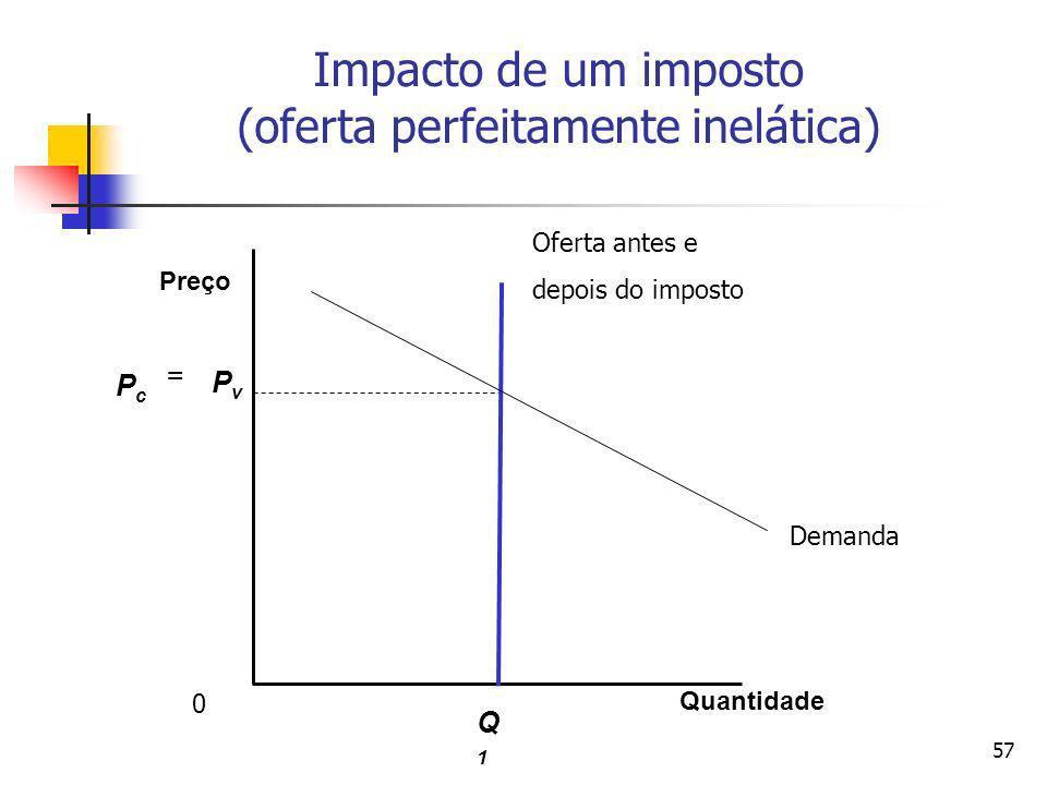 57 Impacto de um imposto (oferta perfeitamente inelática) Quantidade Preço Q1Q1 PvPv PcPc 0 Demanda = Oferta antes e depois do imposto